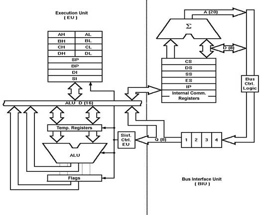 8086 architecture,Block diagram,Block Diagram Of Microprocessor 8086