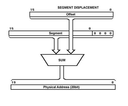 8086 processor architecture pdf
